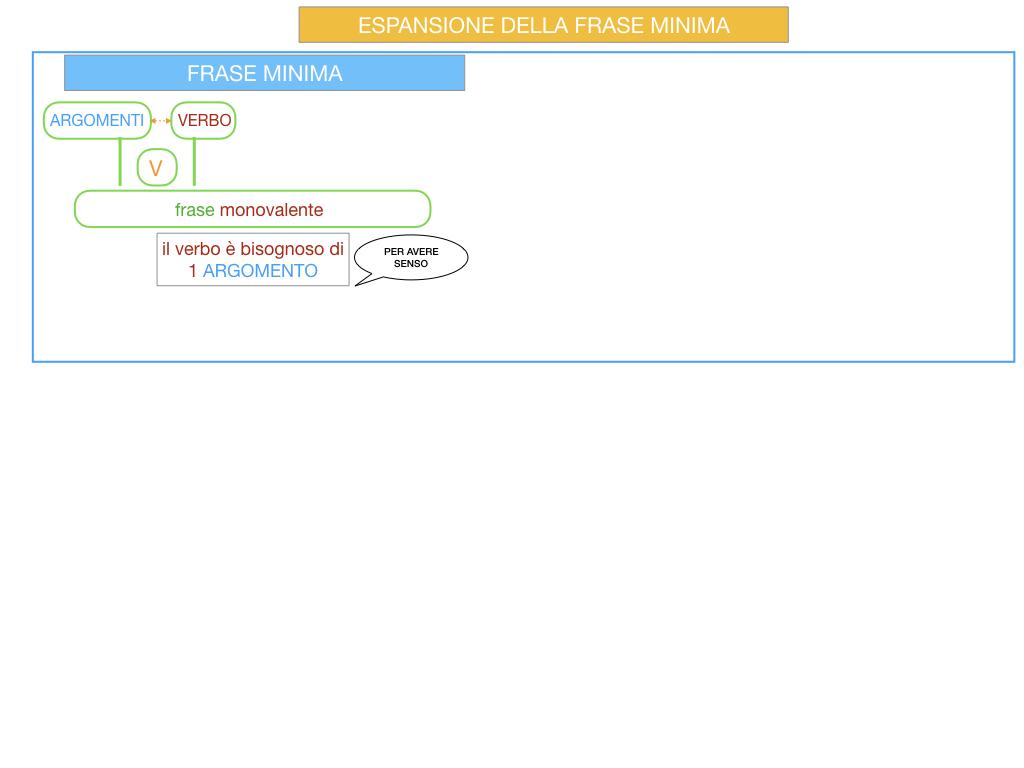 8. L'ESPANSIONE DELLA FRASE MINIMA _SIMULAZIONE.002