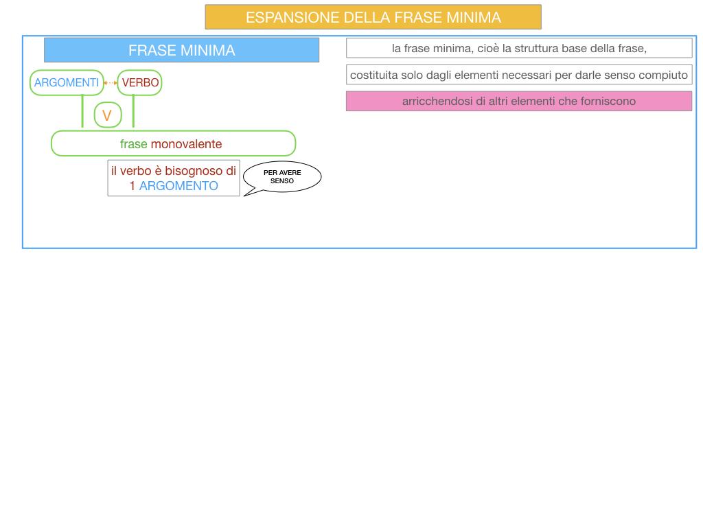 8. L'ESPANSIONE DELLA FRASE MINIMA _SIMULAZIONE.005