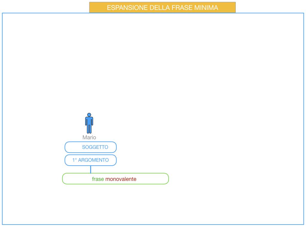 8. L'ESPANSIONE DELLA FRASE MINIMA _SIMULAZIONE.038