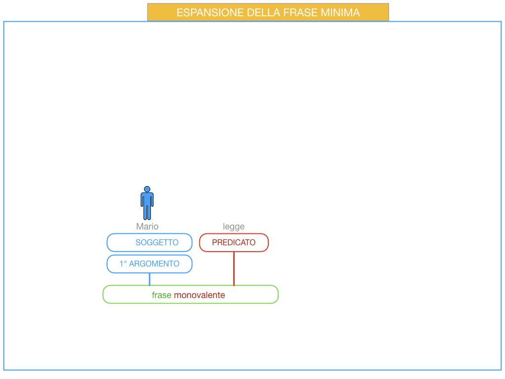 8. L'ESPANSIONE DELLA FRASE MINIMA _SIMULAZIONE.039