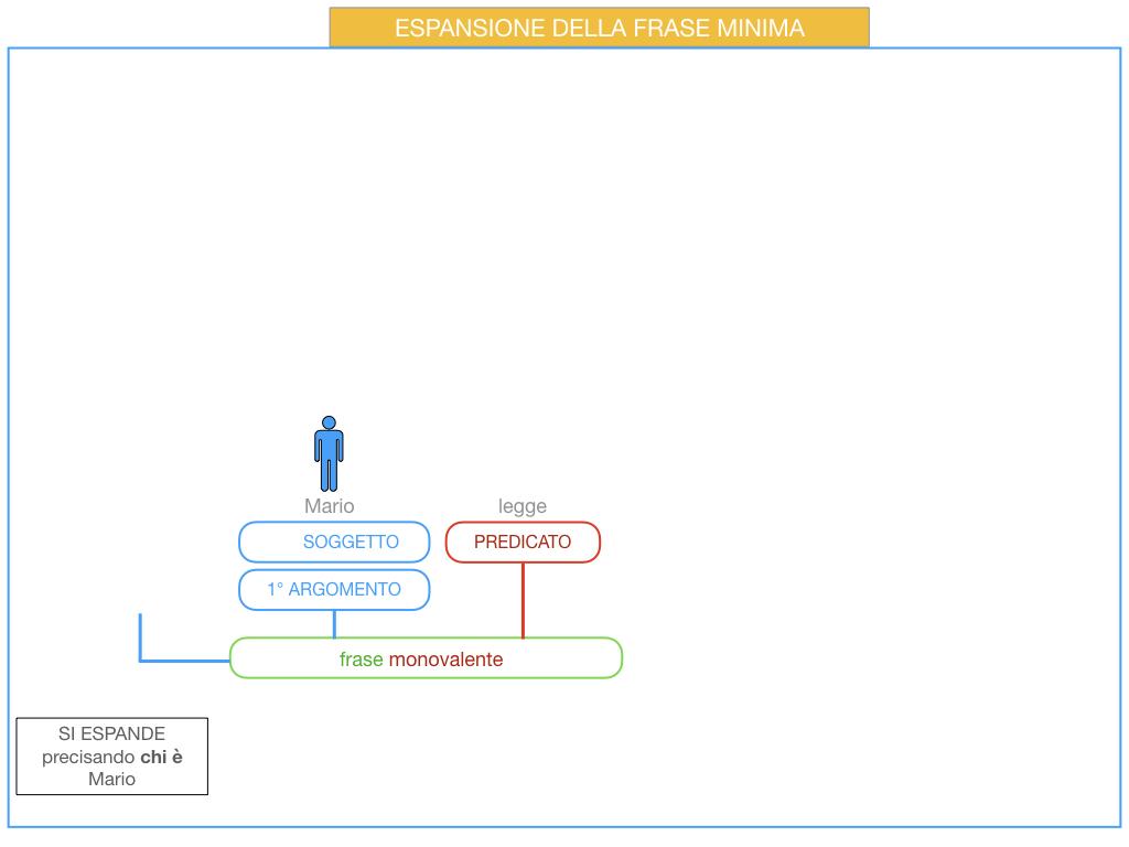 8. L'ESPANSIONE DELLA FRASE MINIMA _SIMULAZIONE.040