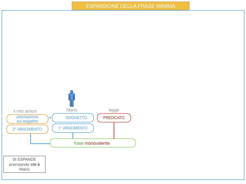 8. L'ESPANSIONE DELLA FRASE MINIMA _SIMULAZIONE.041