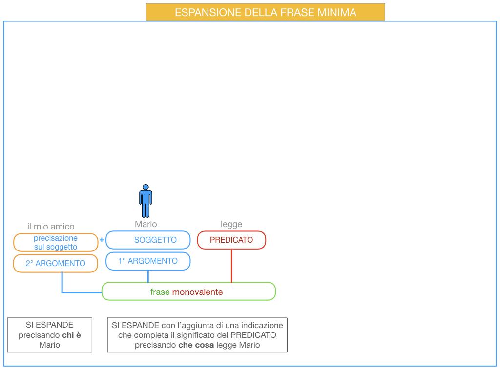 8. L'ESPANSIONE DELLA FRASE MINIMA _SIMULAZIONE.042