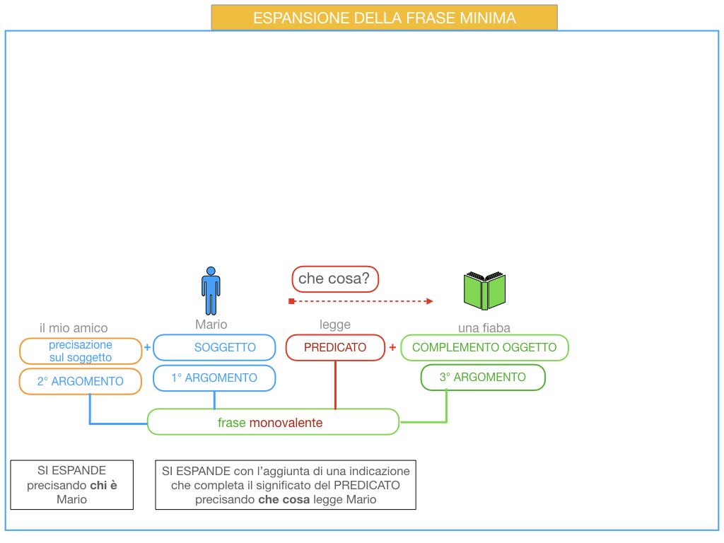 8. L'ESPANSIONE DELLA FRASE MINIMA _SIMULAZIONE.044
