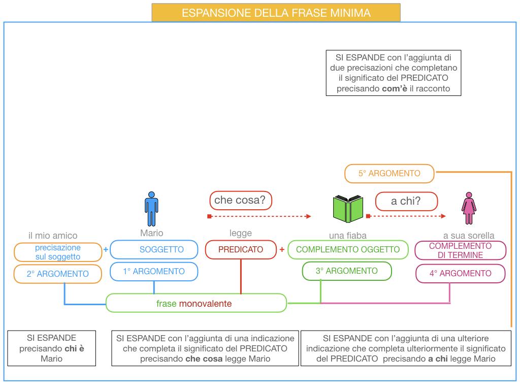 8. L'ESPANSIONE DELLA FRASE MINIMA _SIMULAZIONE.049