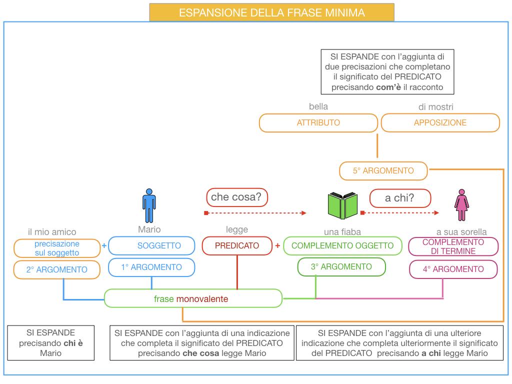 8. L'ESPANSIONE DELLA FRASE MINIMA _SIMULAZIONE.050