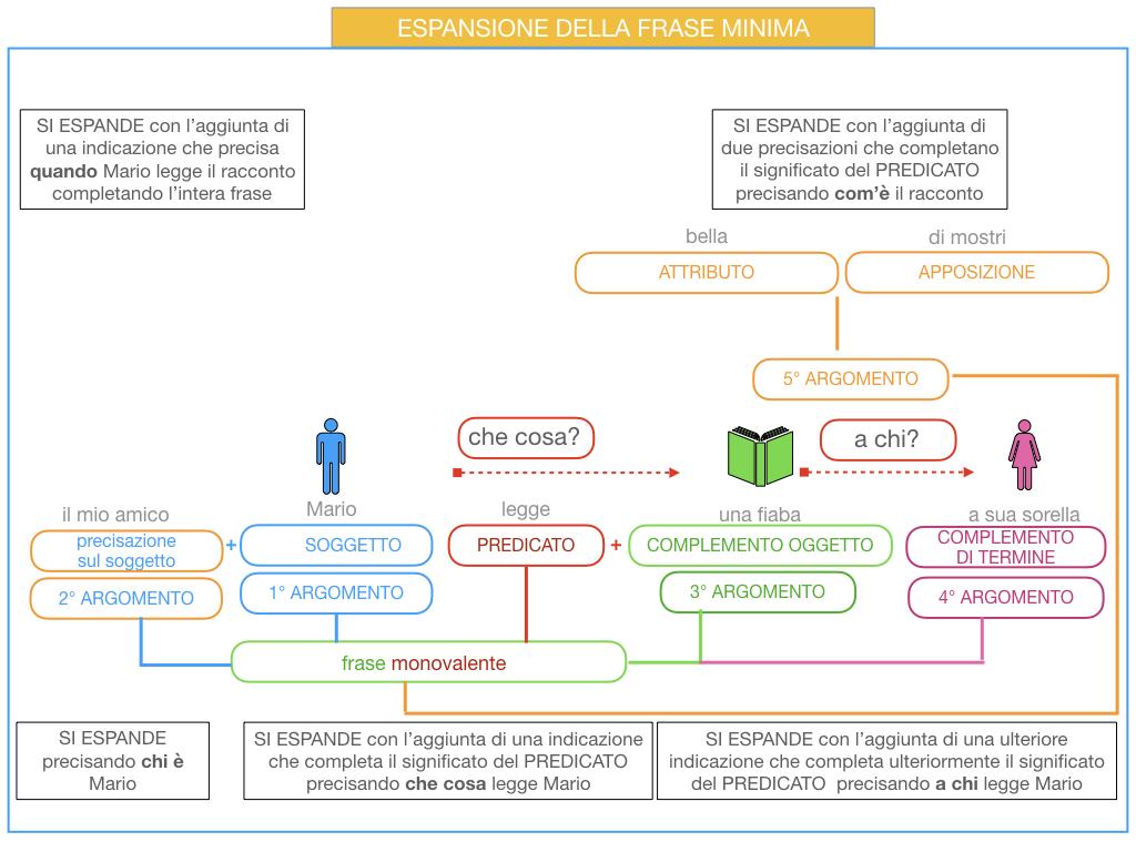 8. L'ESPANSIONE DELLA FRASE MINIMA _SIMULAZIONE.051