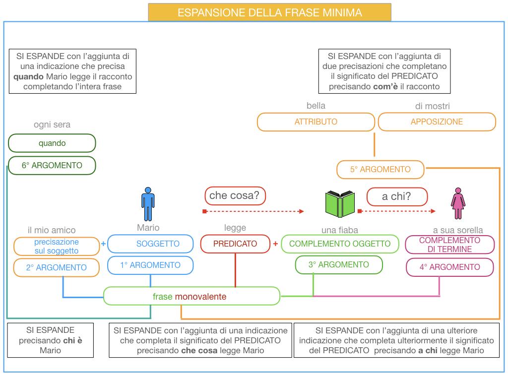 8. L'ESPANSIONE DELLA FRASE MINIMA _SIMULAZIONE.052