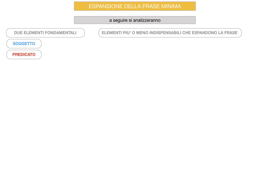 8. L'ESPANSIONE DELLA FRASE MINIMA _SIMULAZIONE.071