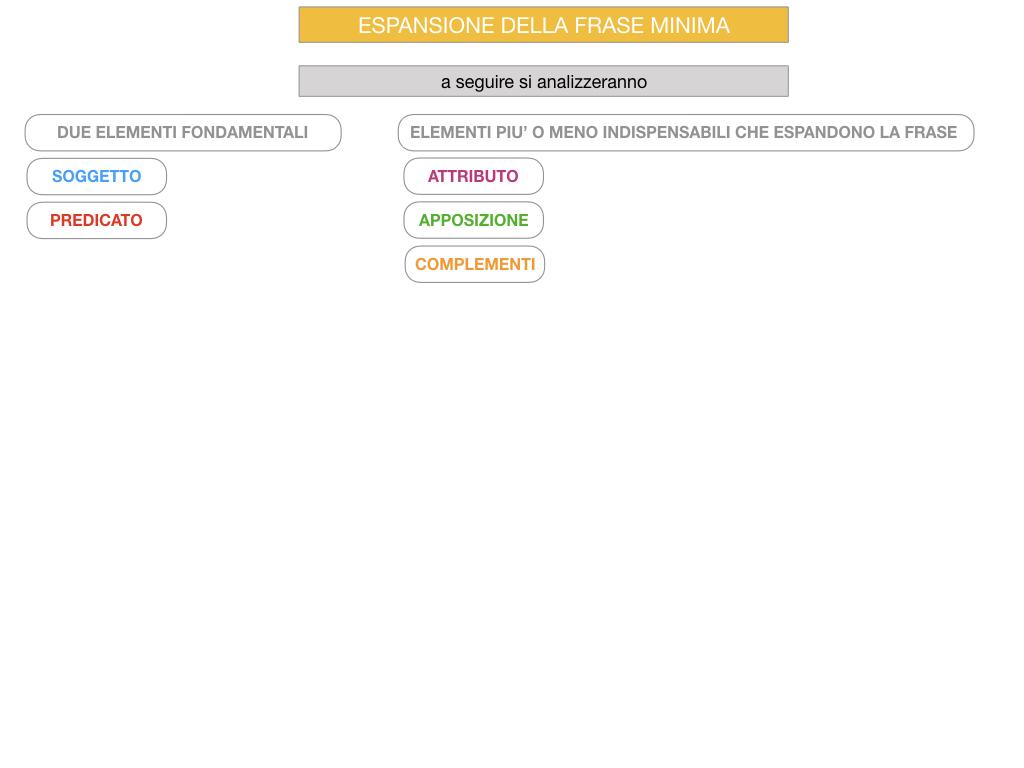 8. L'ESPANSIONE DELLA FRASE MINIMA _SIMULAZIONE.074