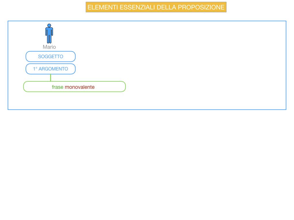 9. GLI ELEMENTI ESSENZIALI DELLA PROPOSIZIONE_SOGGETTO_PREDICATO_SIMULAZIONE.003