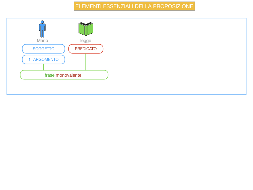 9. GLI ELEMENTI ESSENZIALI DELLA PROPOSIZIONE_SOGGETTO_PREDICATO_SIMULAZIONE.004