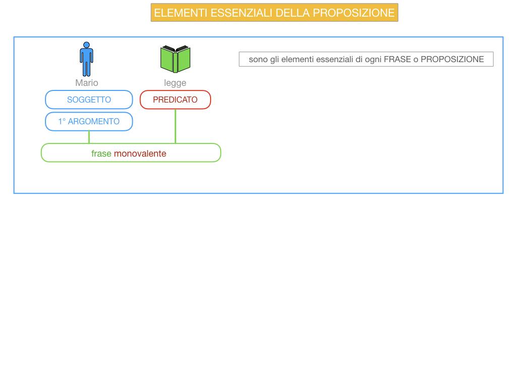9. GLI ELEMENTI ESSENZIALI DELLA PROPOSIZIONE_SOGGETTO_PREDICATO_SIMULAZIONE.005