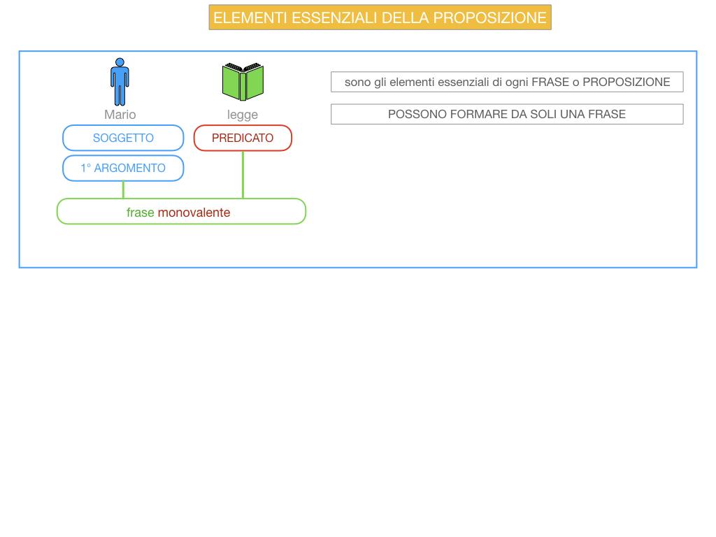 9. GLI ELEMENTI ESSENZIALI DELLA PROPOSIZIONE_SOGGETTO_PREDICATO_SIMULAZIONE.006