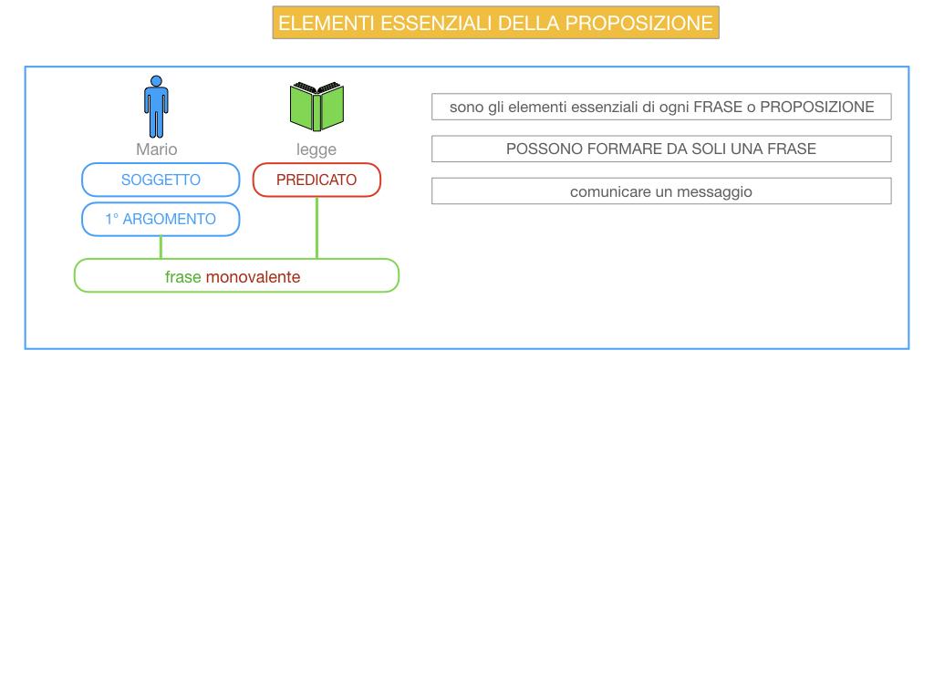 9. GLI ELEMENTI ESSENZIALI DELLA PROPOSIZIONE_SOGGETTO_PREDICATO_SIMULAZIONE.007