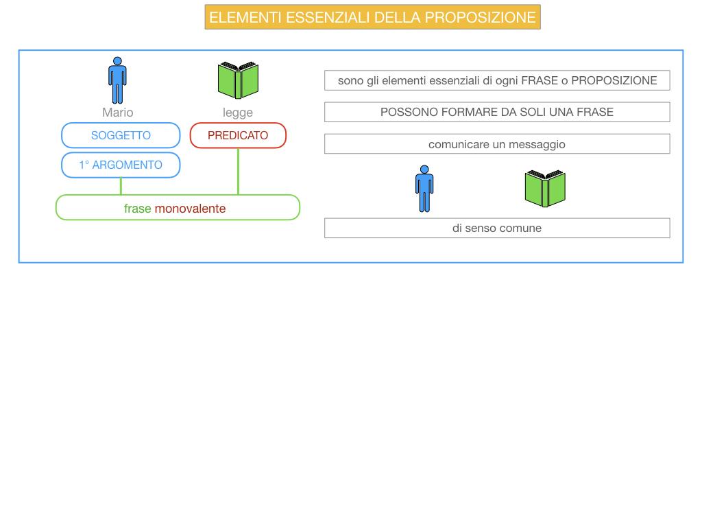 9. GLI ELEMENTI ESSENZIALI DELLA PROPOSIZIONE_SOGGETTO_PREDICATO_SIMULAZIONE.008