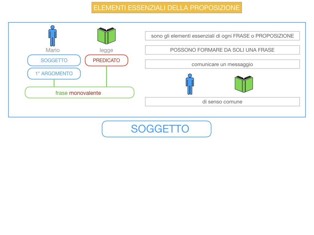 9. GLI ELEMENTI ESSENZIALI DELLA PROPOSIZIONE_SOGGETTO_PREDICATO_SIMULAZIONE.009