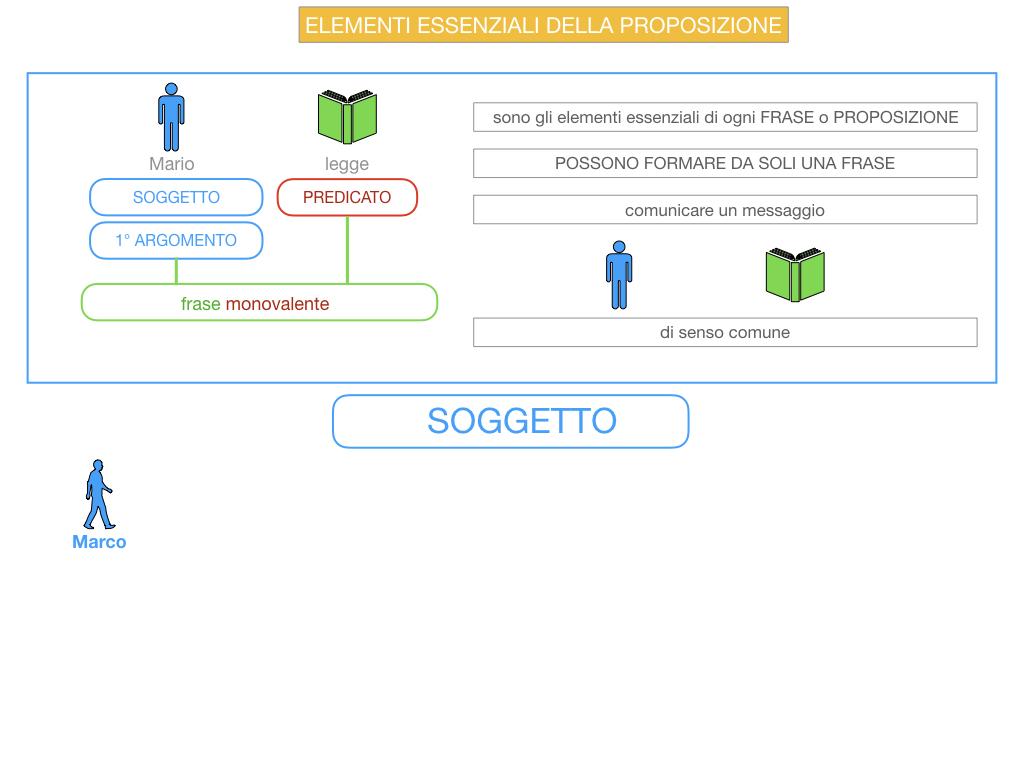 9. GLI ELEMENTI ESSENZIALI DELLA PROPOSIZIONE_SOGGETTO_PREDICATO_SIMULAZIONE.010
