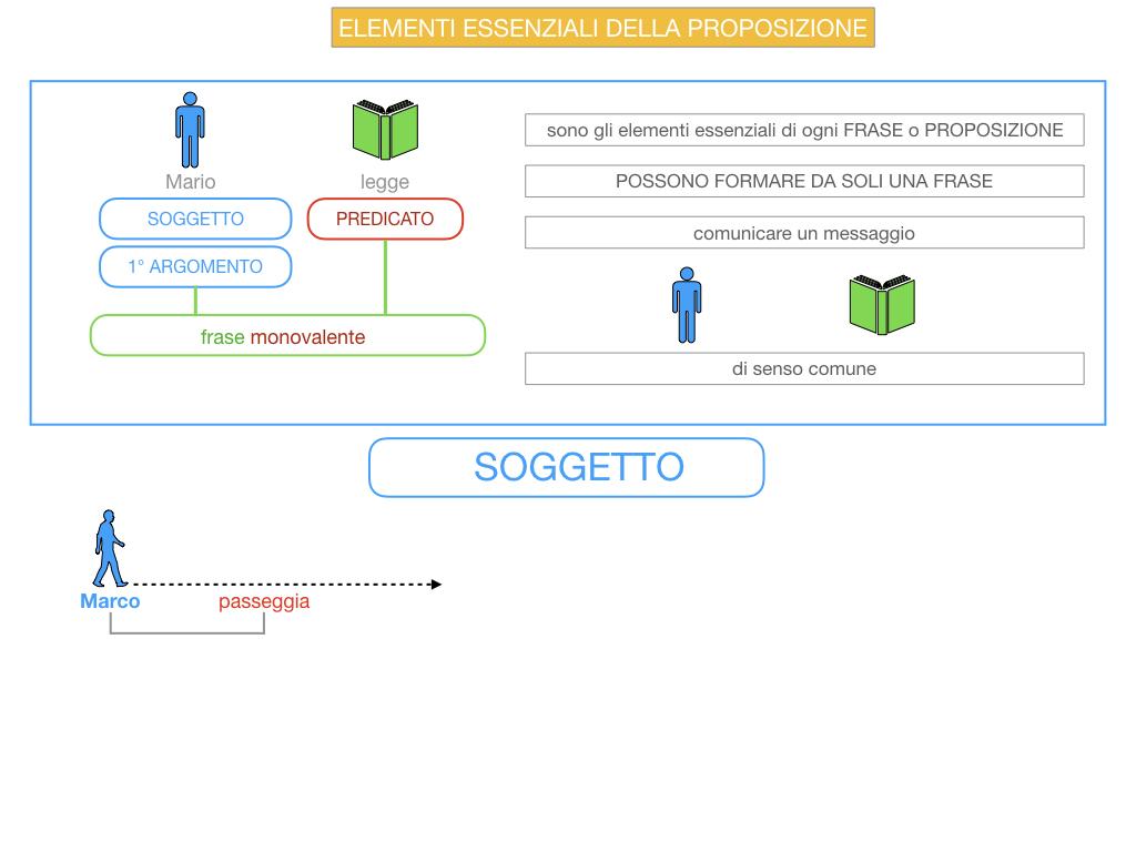 9. GLI ELEMENTI ESSENZIALI DELLA PROPOSIZIONE_SOGGETTO_PREDICATO_SIMULAZIONE.011