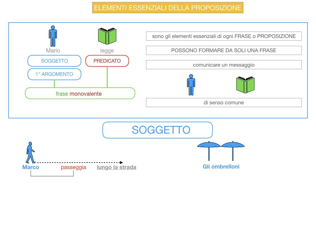 9. GLI ELEMENTI ESSENZIALI DELLA PROPOSIZIONE_SOGGETTO_PREDICATO_SIMULAZIONE.013