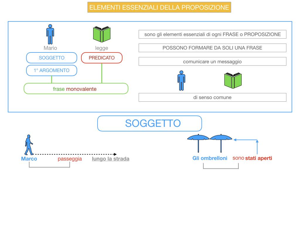 9. GLI ELEMENTI ESSENZIALI DELLA PROPOSIZIONE_SOGGETTO_PREDICATO_SIMULAZIONE.014