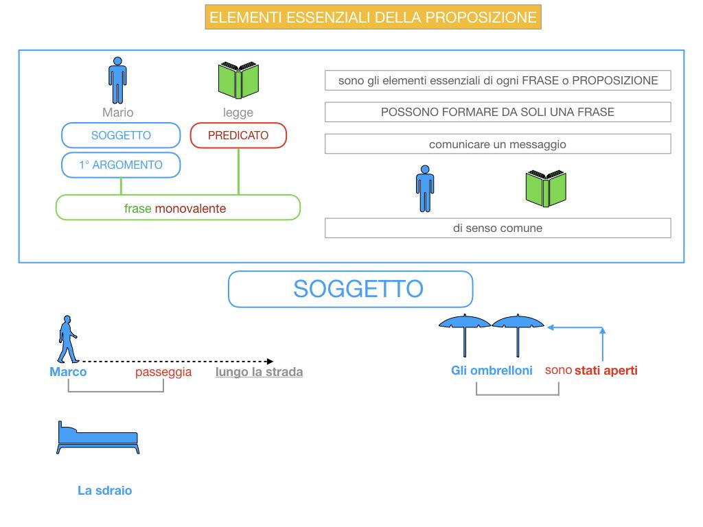 9. GLI ELEMENTI ESSENZIALI DELLA PROPOSIZIONE_SOGGETTO_PREDICATO_SIMULAZIONE.015