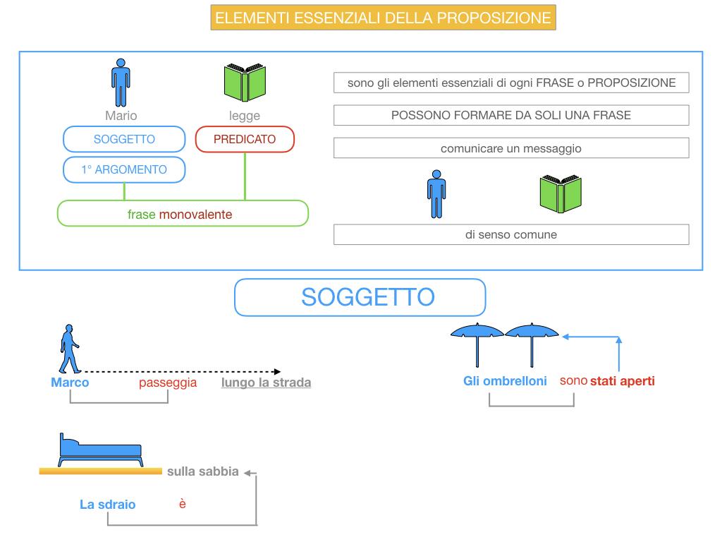 9. GLI ELEMENTI ESSENZIALI DELLA PROPOSIZIONE_SOGGETTO_PREDICATO_SIMULAZIONE.016