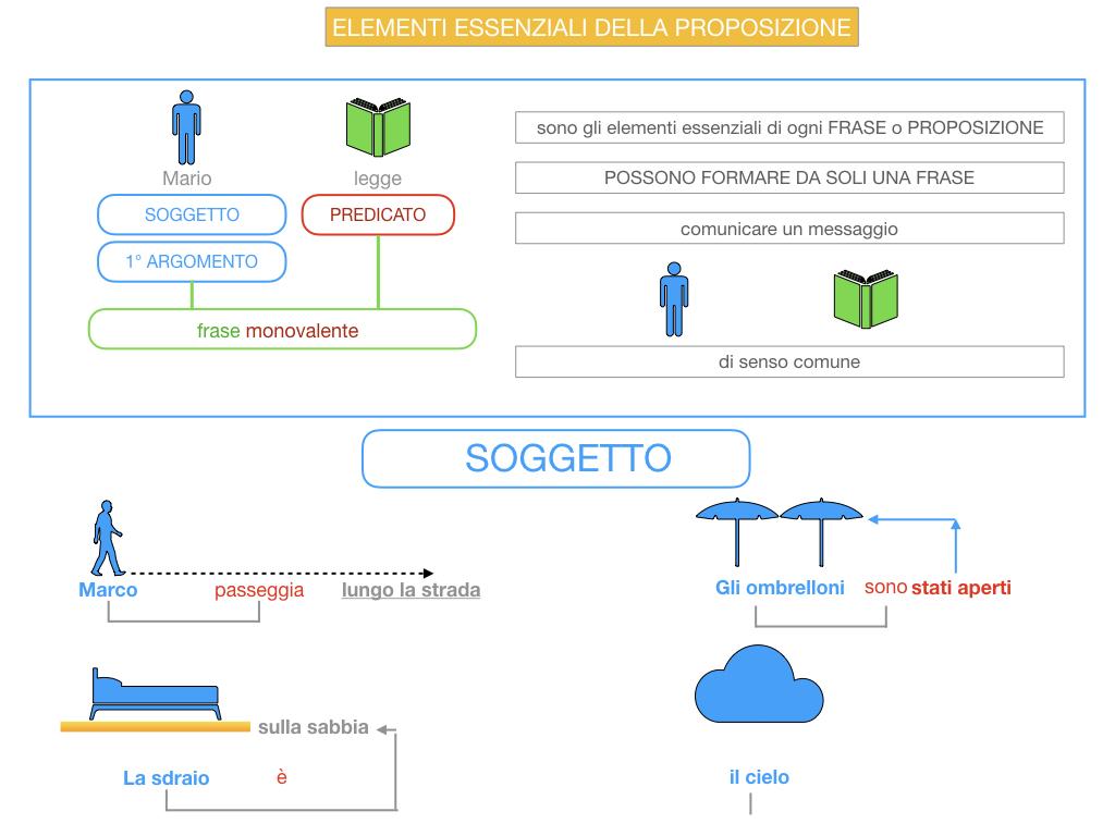 9. GLI ELEMENTI ESSENZIALI DELLA PROPOSIZIONE_SOGGETTO_PREDICATO_SIMULAZIONE.017