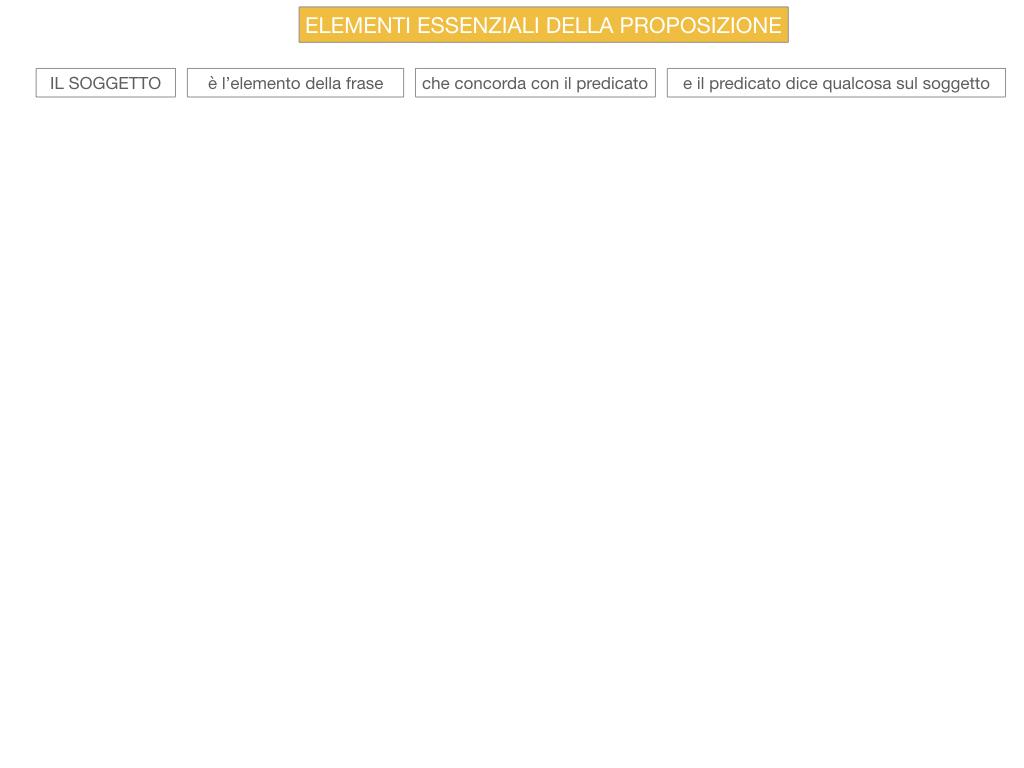 9. GLI ELEMENTI ESSENZIALI DELLA PROPOSIZIONE_SOGGETTO_PREDICATO_SIMULAZIONE.022