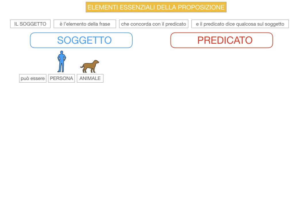 9. GLI ELEMENTI ESSENZIALI DELLA PROPOSIZIONE_SOGGETTO_PREDICATO_SIMULAZIONE.027