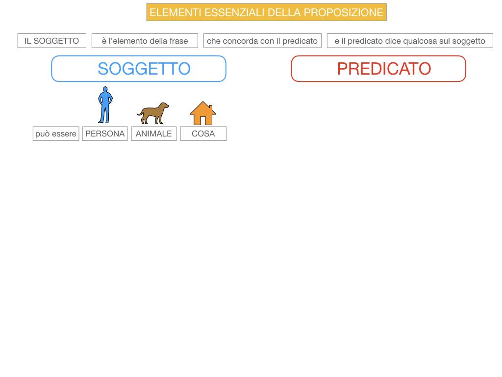 9. GLI ELEMENTI ESSENZIALI DELLA PROPOSIZIONE_SOGGETTO_PREDICATO_SIMULAZIONE.028
