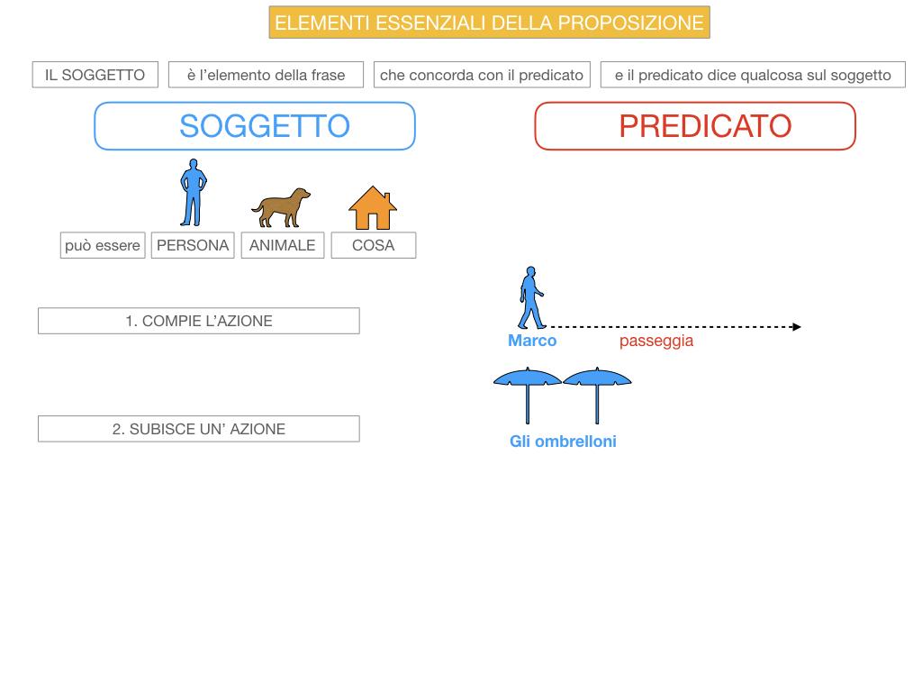 9. GLI ELEMENTI ESSENZIALI DELLA PROPOSIZIONE_SOGGETTO_PREDICATO_SIMULAZIONE.032