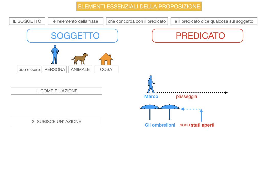 9. GLI ELEMENTI ESSENZIALI DELLA PROPOSIZIONE_SOGGETTO_PREDICATO_SIMULAZIONE.033