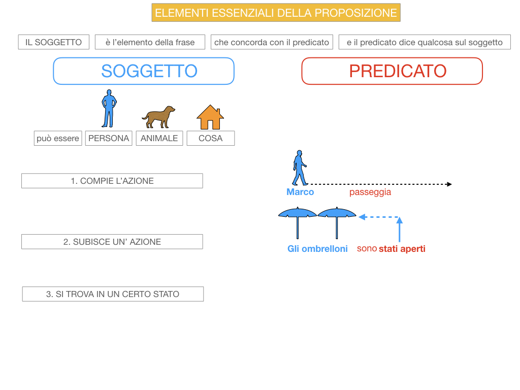 9. GLI ELEMENTI ESSENZIALI DELLA PROPOSIZIONE_SOGGETTO_PREDICATO_SIMULAZIONE.034