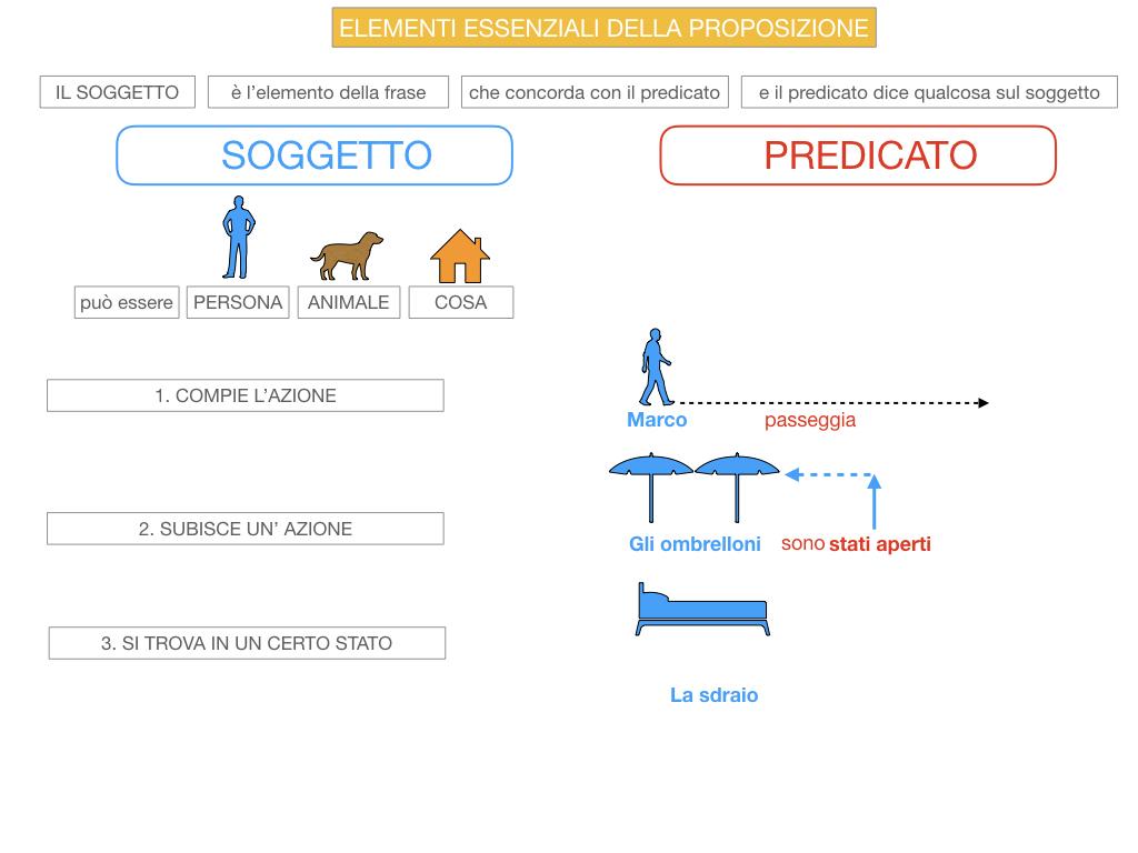 9. GLI ELEMENTI ESSENZIALI DELLA PROPOSIZIONE_SOGGETTO_PREDICATO_SIMULAZIONE.035