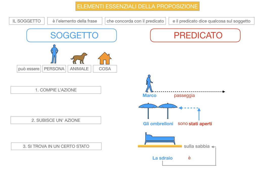 9. GLI ELEMENTI ESSENZIALI DELLA PROPOSIZIONE_SOGGETTO_PREDICATO_SIMULAZIONE.036