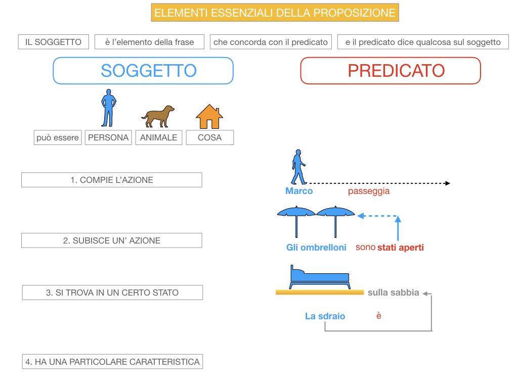 9. GLI ELEMENTI ESSENZIALI DELLA PROPOSIZIONE_SOGGETTO_PREDICATO_SIMULAZIONE.037