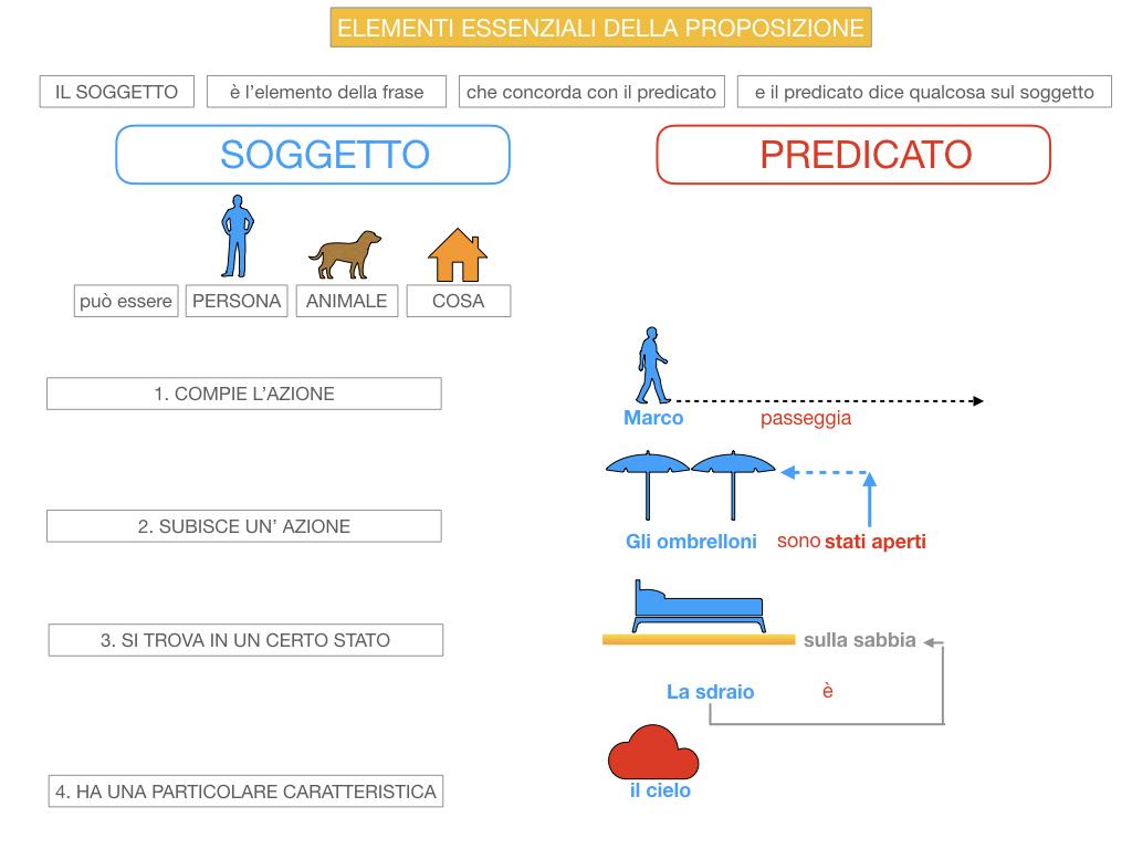 9. GLI ELEMENTI ESSENZIALI DELLA PROPOSIZIONE_SOGGETTO_PREDICATO_SIMULAZIONE.038