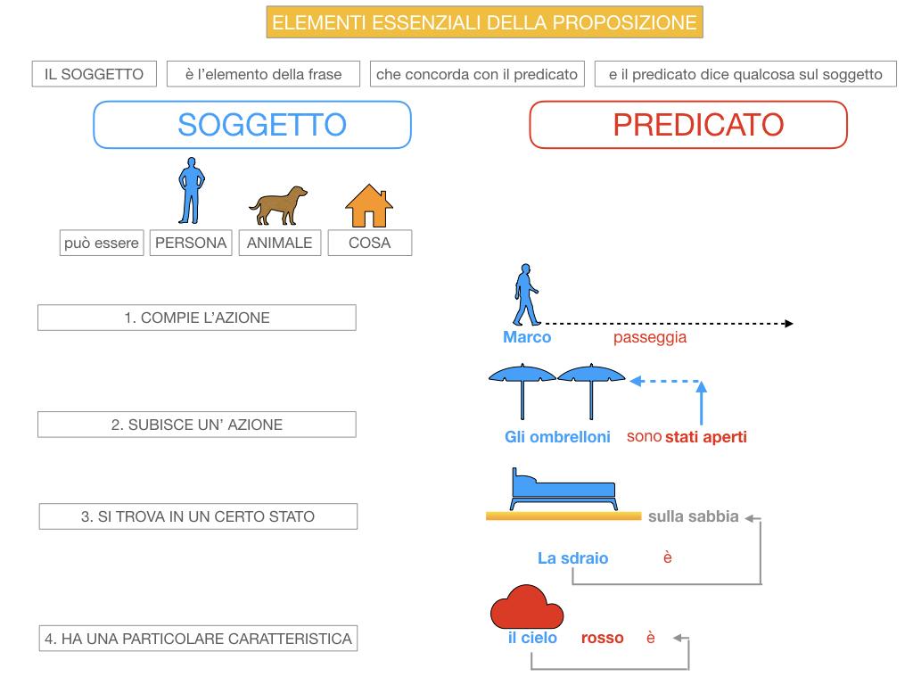 9. GLI ELEMENTI ESSENZIALI DELLA PROPOSIZIONE_SOGGETTO_PREDICATO_SIMULAZIONE.039