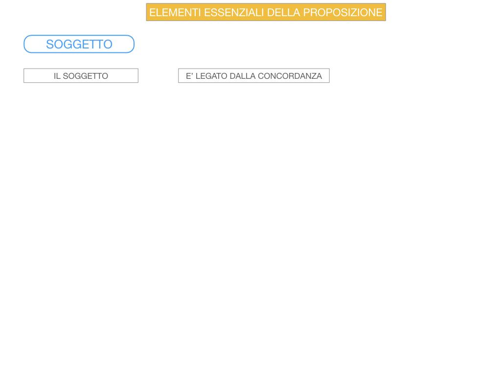 9. GLI ELEMENTI ESSENZIALI DELLA PROPOSIZIONE_SOGGETTO_PREDICATO_SIMULAZIONE.042