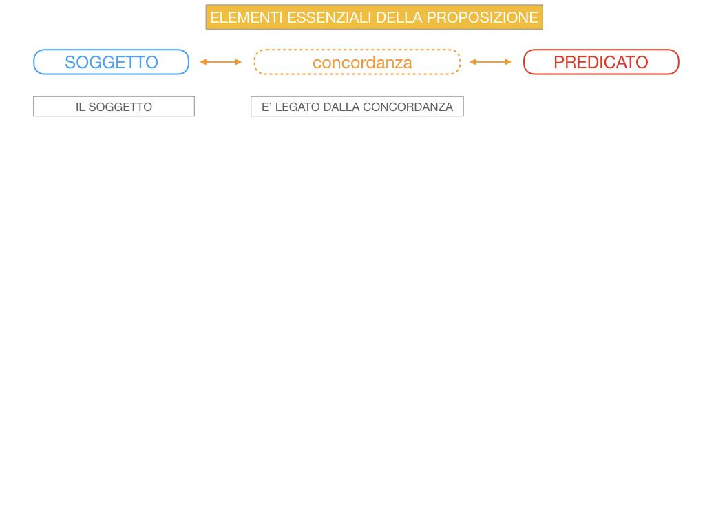 9. GLI ELEMENTI ESSENZIALI DELLA PROPOSIZIONE_SOGGETTO_PREDICATO_SIMULAZIONE.043