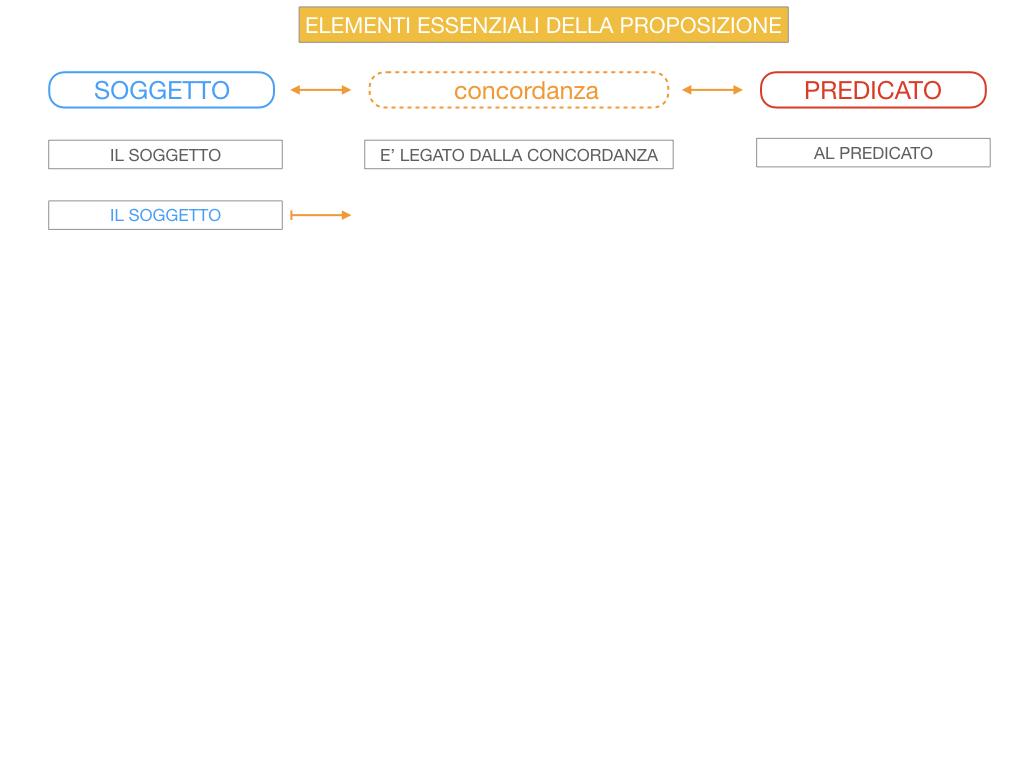 9. GLI ELEMENTI ESSENZIALI DELLA PROPOSIZIONE_SOGGETTO_PREDICATO_SIMULAZIONE.045