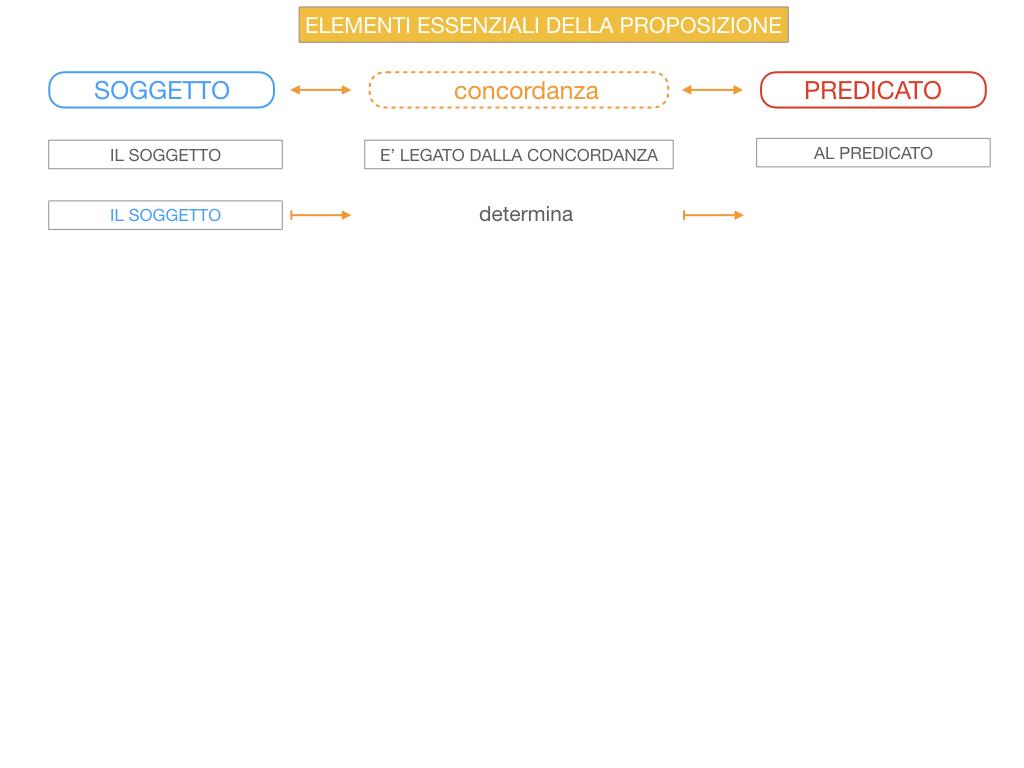 9. GLI ELEMENTI ESSENZIALI DELLA PROPOSIZIONE_SOGGETTO_PREDICATO_SIMULAZIONE.046