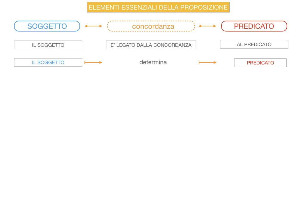 9. GLI ELEMENTI ESSENZIALI DELLA PROPOSIZIONE_SOGGETTO_PREDICATO_SIMULAZIONE.047