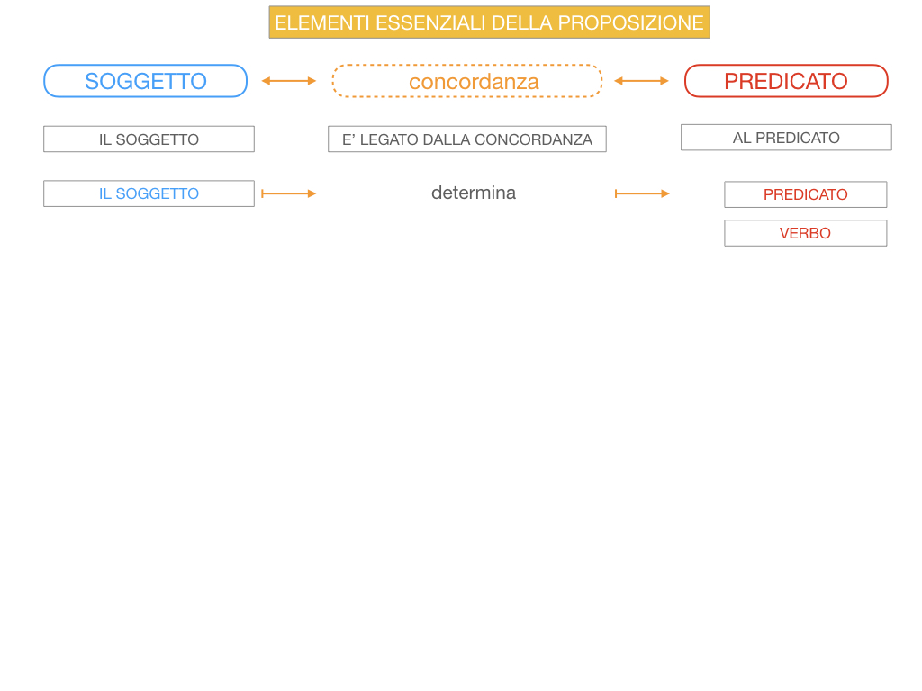 9. GLI ELEMENTI ESSENZIALI DELLA PROPOSIZIONE_SOGGETTO_PREDICATO_SIMULAZIONE.048