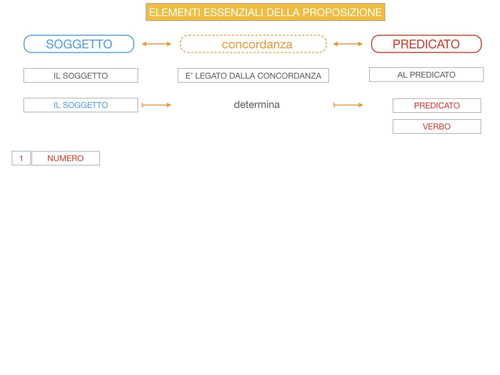 9. GLI ELEMENTI ESSENZIALI DELLA PROPOSIZIONE_SOGGETTO_PREDICATO_SIMULAZIONE.049