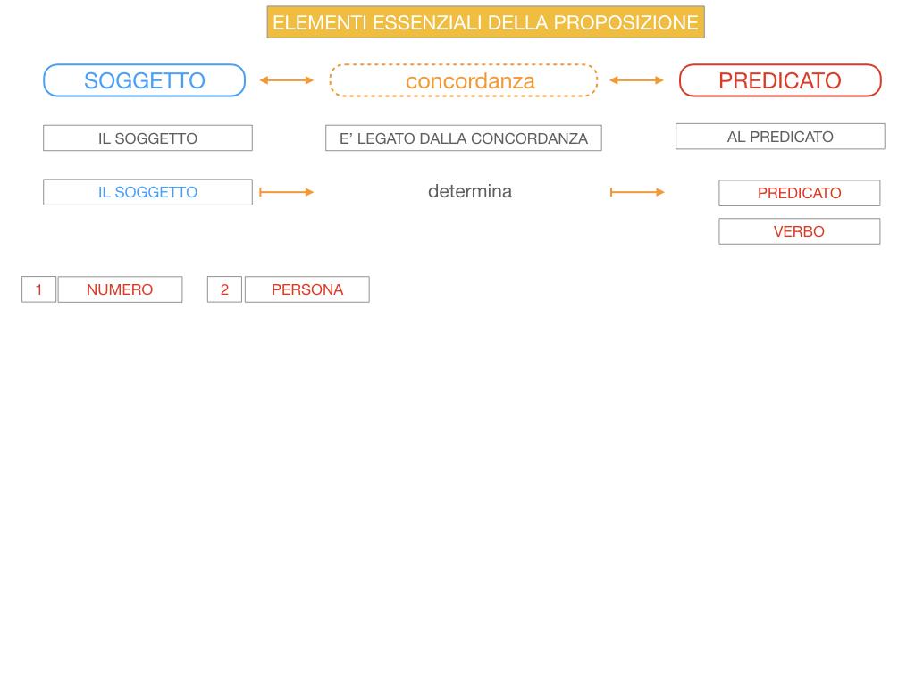 9. GLI ELEMENTI ESSENZIALI DELLA PROPOSIZIONE_SOGGETTO_PREDICATO_SIMULAZIONE.050