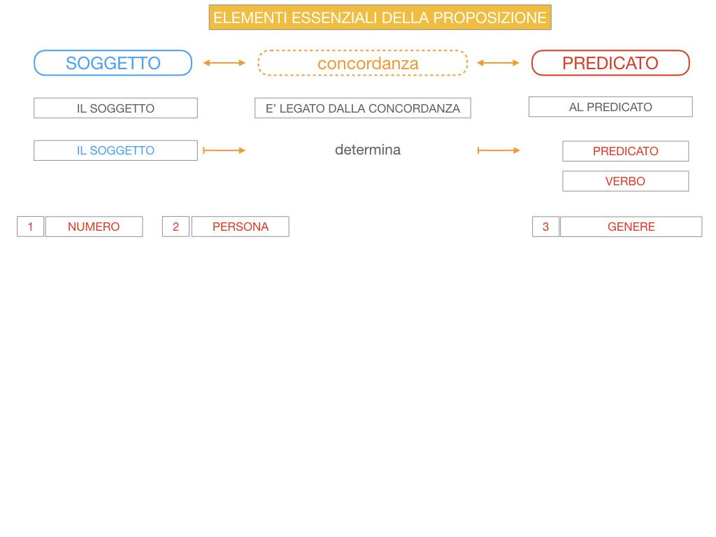 9. GLI ELEMENTI ESSENZIALI DELLA PROPOSIZIONE_SOGGETTO_PREDICATO_SIMULAZIONE.051
