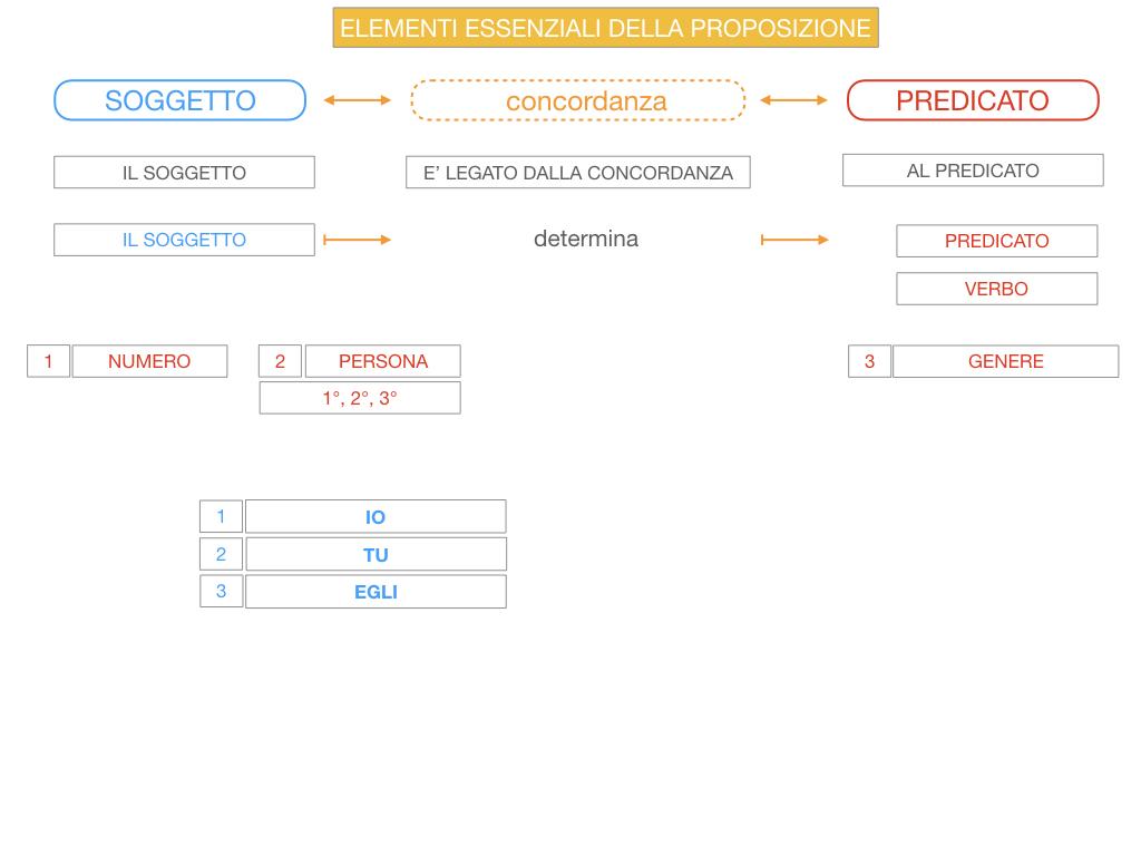 9. GLI ELEMENTI ESSENZIALI DELLA PROPOSIZIONE_SOGGETTO_PREDICATO_SIMULAZIONE.052