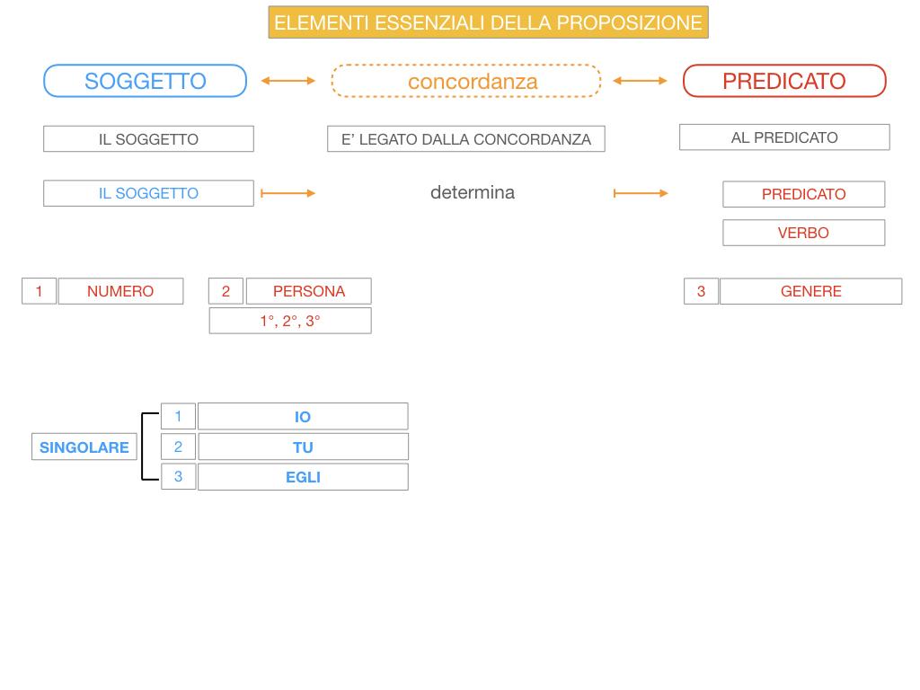 9. GLI ELEMENTI ESSENZIALI DELLA PROPOSIZIONE_SOGGETTO_PREDICATO_SIMULAZIONE.053